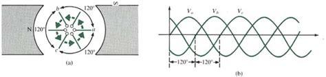 induction generator phase angle basic polyphase devices