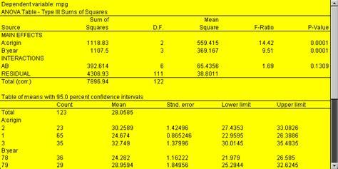 anova calculator anova table calculator statgraphics