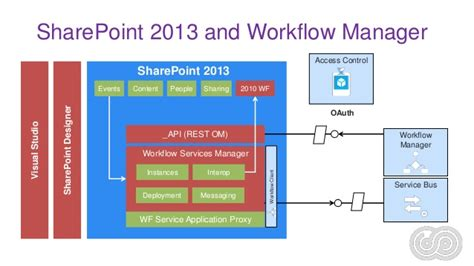 how to configure workflow manager in sharepoint 2013 advanced sharepoint 2013 workflow for developers