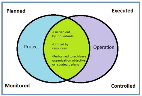 Mba Year Projects In Operations Free by Project Vs Operations Key Differences For Pmp