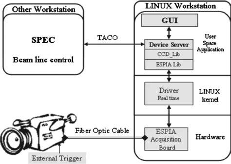 block diagram tool linux smartdraw diagrams