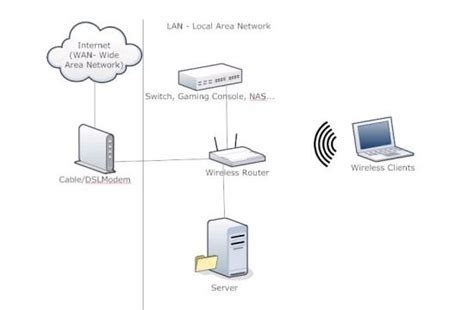 layout of home network how to set up a home or small business network slide 1