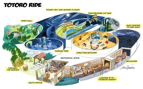 themes in studio ghibli films disney theme park designer imagines a totoro ride kotaku
