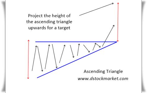stock pattern ascending triangle how the ascending triangle can be a great setup for longs