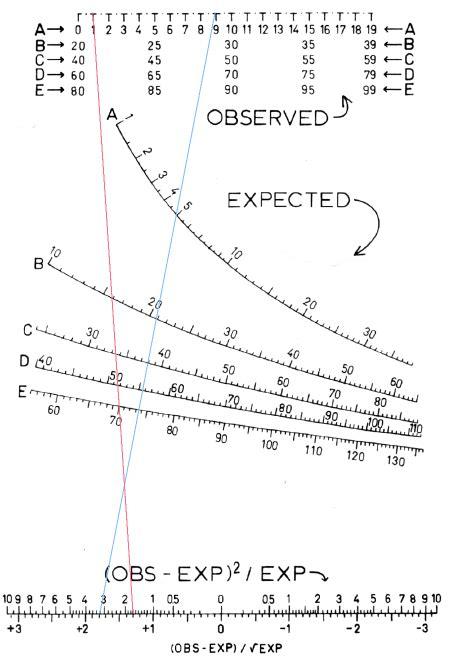 test di pearson teste qui quadrado de pearson wikip 233 dia a enciclop 233 dia