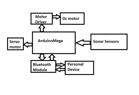 block diagram solver block diagram solver wiring diagram schemes
