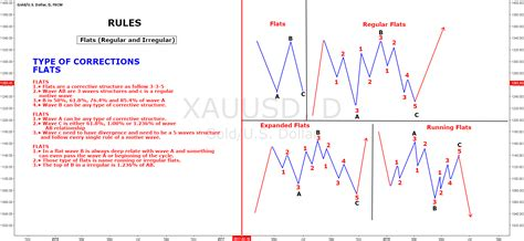 Correction Type elliot wave type of correction triangles gold u