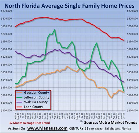 average home prices in florida february 8 2010