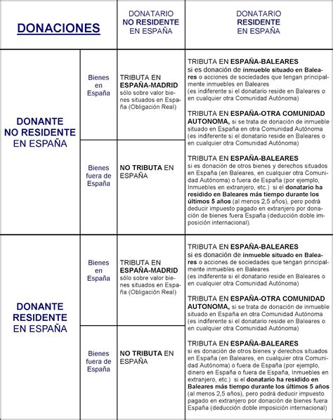 impuesto de sucesiones catalua 2016 191 donde pagar impuesto sucesiones y donaciones con no
