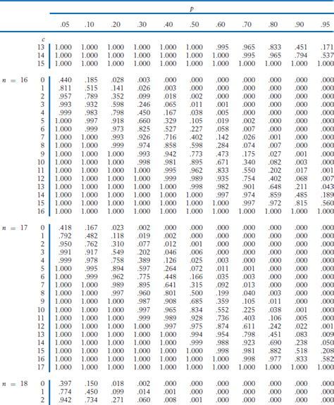 appendix b tables statistics principles and methods