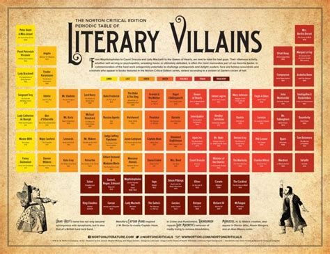themes in literature abeka table of contents periodic table of literary villains periodic table