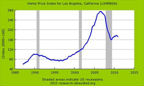 california home prices 50 percent march 2007 peak
