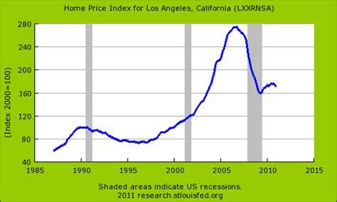 california home prices 50 percent march 2007 peak