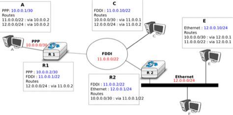 label design principles 100 ip routing principles network layer network