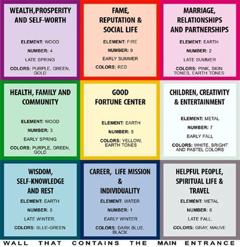 feng shui bagua bagua feng shui 8 areas psychic spirit in you