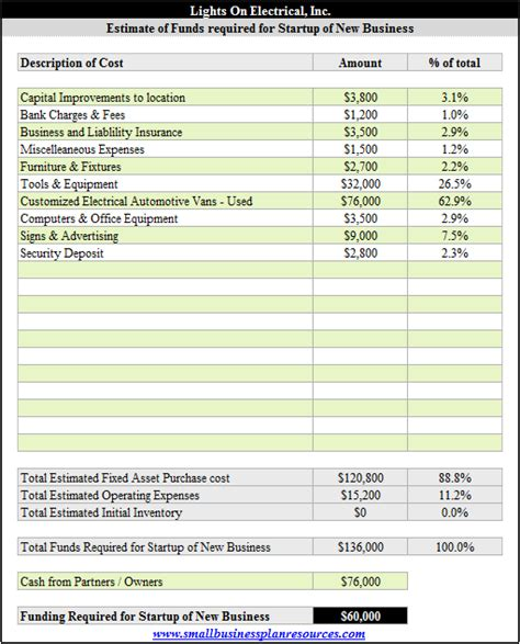 business plan costs free electrical contractor business plan company summary