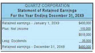 statement of retained earnings template accounting entries accounting entries retained earnings