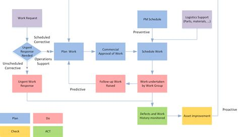 workflow process manager asset information systems implementation cmms eam covaris