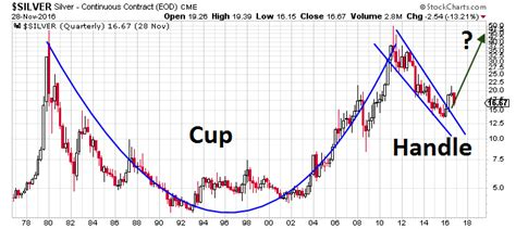 long term cup and handle pattern silver prices this chart says 95 14 an ounce silver
