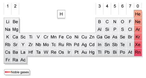 Noble Gases On Periodic Table by Periodicfun Noble Gases P 6