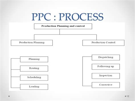 product layout for production planning and control production planning control ppt