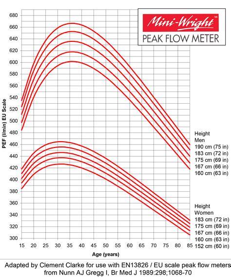 peak flow chart lung function peak flow test pef fitness