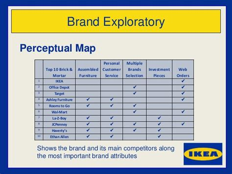 What Colors Go With Yellow ikea mba brand marketing study