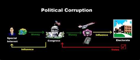 list of federal political scandals in the united states chronicles of political fraud involving jude barry