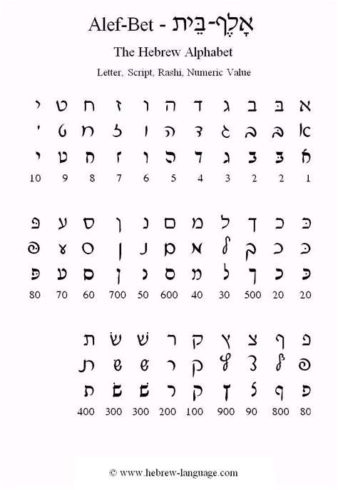 printable hebrew alphabet letters hebrew language com the hebrew alphabet alef bet