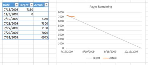 Burndown Chart Excel How Can I Link Jira To A Spreadsheet That Updates Ayucar Burndown Chart Excel Template