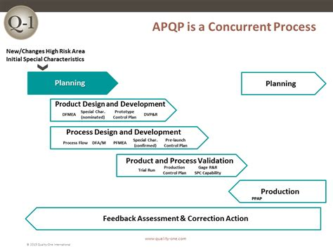 apqp advanced product quality planning quality