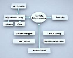 contemporary business meaning knowledge entrepreneurship