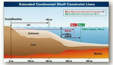 Sea Continental Shelf Summary by Oregon Beachcomber What S Washing Up How Far Out