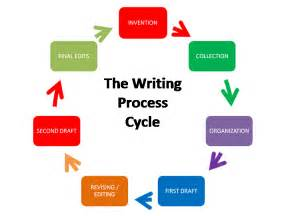 Writing Process Essay by Deconstruction Of The Sekuatean Empire The Of All Writing Processes