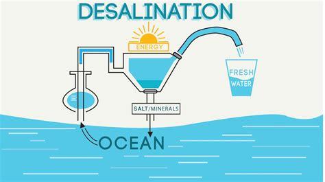 desalination carboneutral net