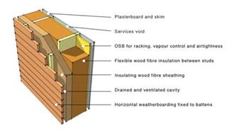 Sips House Kits timber architecture 10 benefits of wood based designs