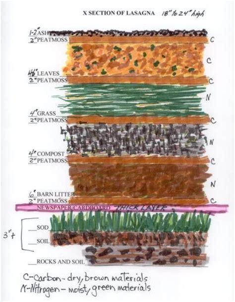 layers  lasagna compost gardening  southern alberta