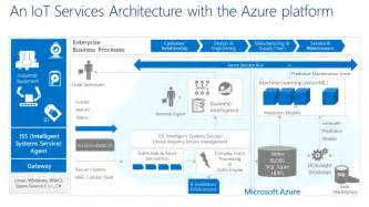 Azure Iot Connected Car Microsoft Azure Platform Is Powering Delphi Connect