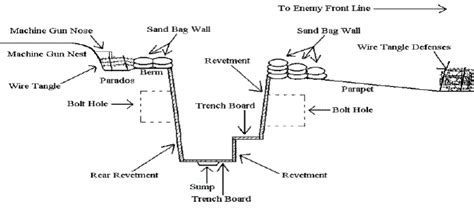 cross section of the world the great war trenches young roots project