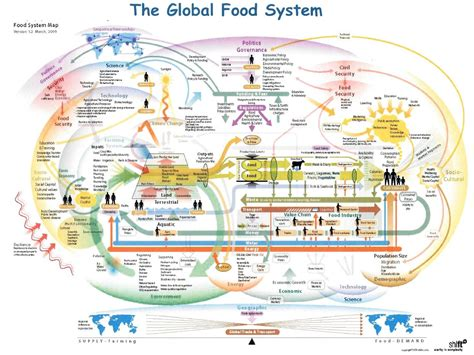 system map america s fragile food supply chain part iv homeland