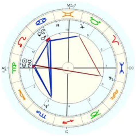 keanu reeves horoscope keanu reeves horoscope for birth date 2 september 1964