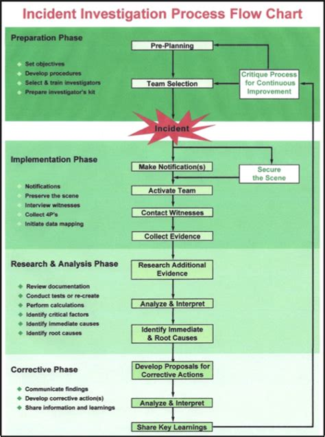 Incident Process Flow Diagram Incident Free Engine Image For User Manual Download Incident Investigation Flow Chart Template