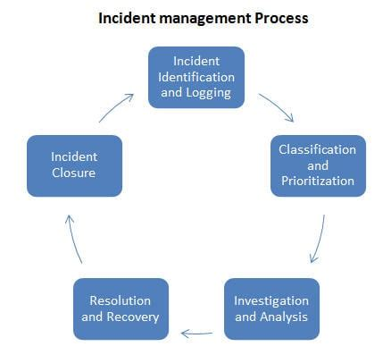 Information Web Reviews Critical Incident Procedure Template