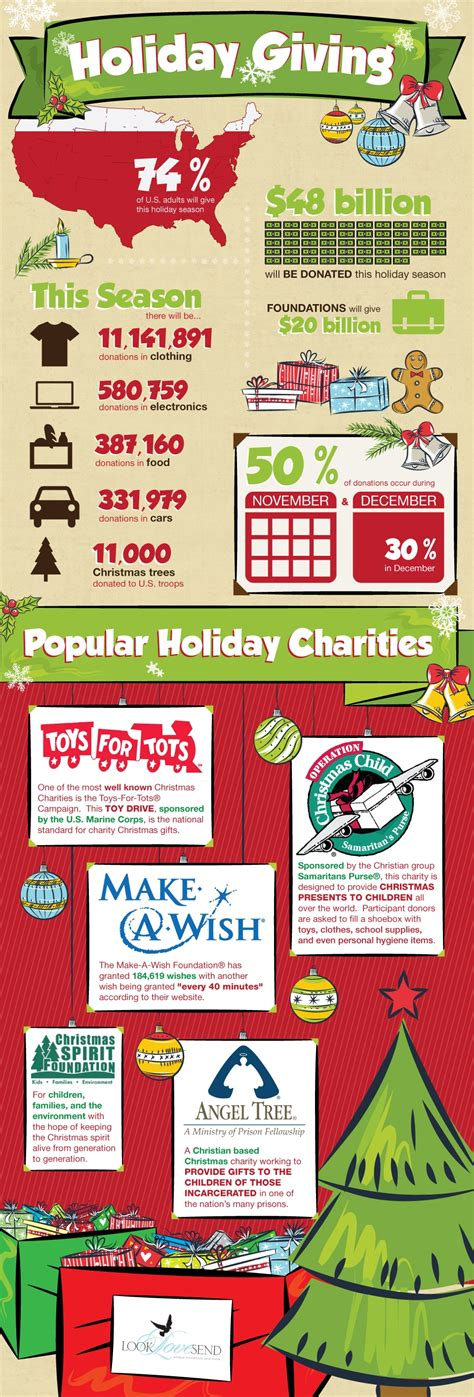 charities during christmas infographic giving vinland center