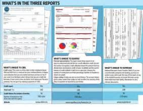 Sample Cibil Report Understanding Loans Be Money Aware Blog