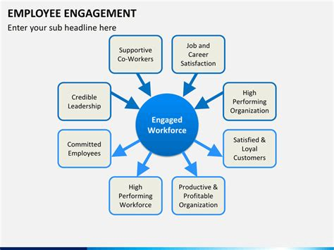 employee engagement plan template employee engagement plan template
