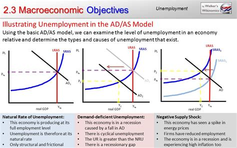 commercial model rates 2 3 macroeconomic objectives ppt download