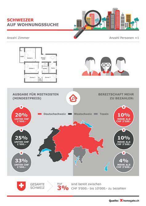 wohnung suchen wie wohnungssuche wie ticken die schweizer infografik