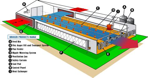 broiler hatchery layout tong seh industries supply broiler house equipment