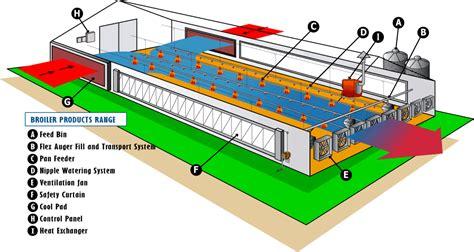 Broiler House Plans Poultry House Design Pdf House Design